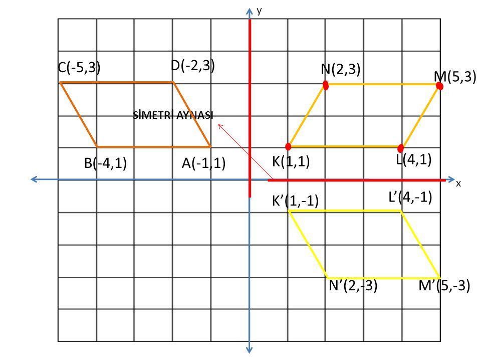 K(1,1) N(2,3) M(5,3) L(4,1) SİMETRİ AYNASI x y K'(1,-1) L'(4,-1) N'(2,-3)M'(5,-3) A(-1,1)B(-4,1) C(-5,3) D(-2,3)