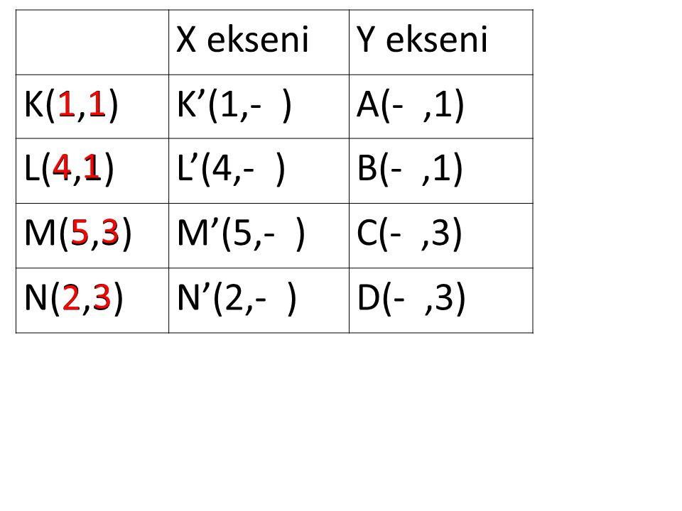 X ekseniY ekseni K(1,1)K'(1,- )A(-,1) L(4,1)L'(4,- )B(-,1) M(5,3)M'(5,- )C(-,3) N(2,3)N'(2,- )D(-,3) 1 1 3 3 1 4 5 2