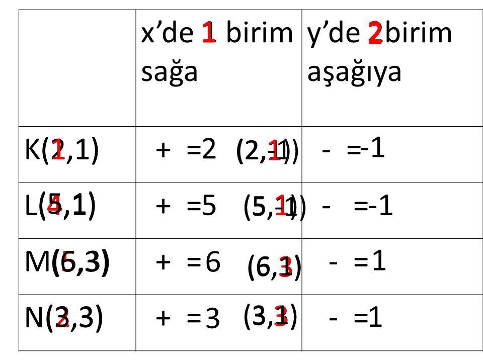 x'de 1 birim sağa y'de 2birim aşağıya K(1,1) + = - = L(4,1) + = - = M(5,3) + = - = N(2,3) + = - = (2,1)1 1 4 1 (5,1) 2 5 5 1 6 (6,3) 2 1 3 (3,3) (2,1) 1 2 (2,-1) (5,1) 1 2 (5,-1) (6,3) 3 2 1 (6,1) (3,3) 3 2 1 (3,1)