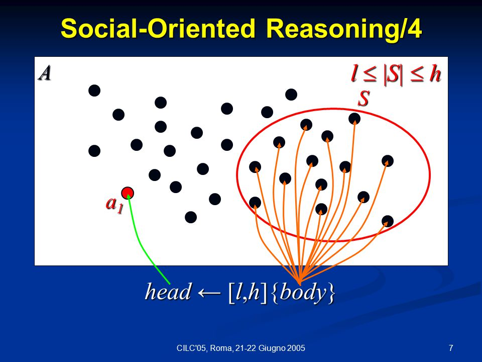 7CILC 05, Roma, 21-22 Giugno 2005 Social-Oriented Reasoning/4 head ← [l,h]{body} a1a1a1a1 S l  |S|  h A
