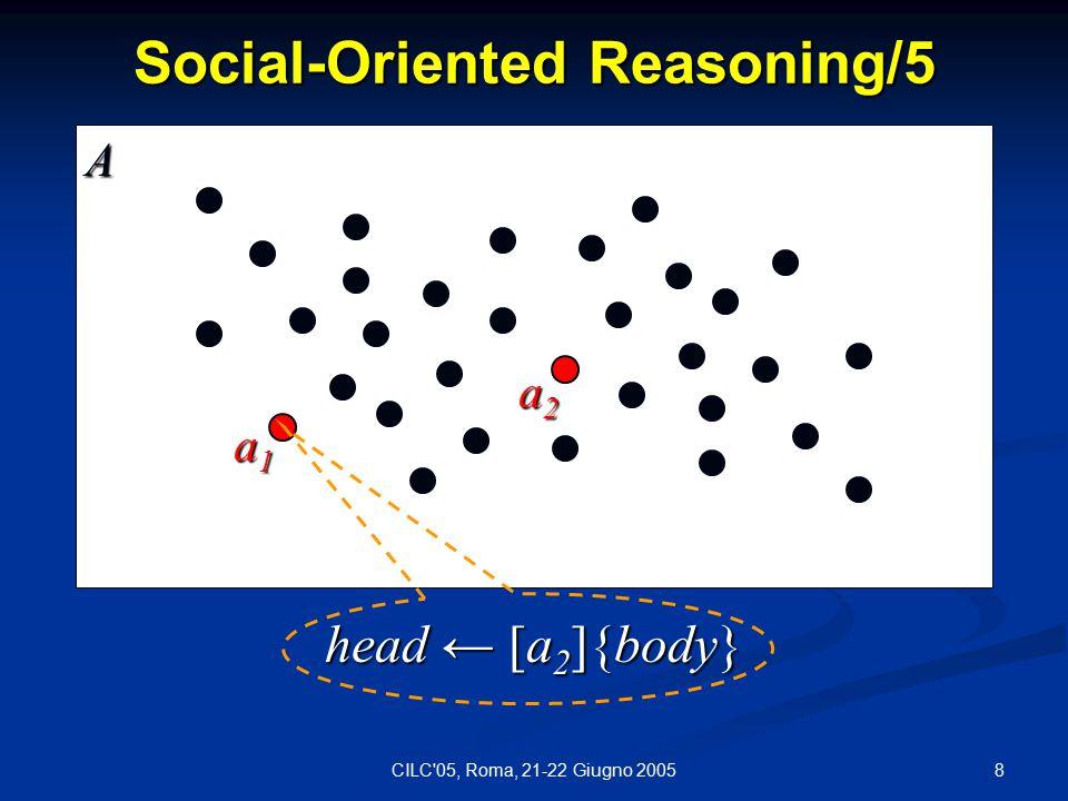 19CILC 05, Roma, 21-22 Giugno 2005 Semantics: SOLP Collection C ={P 1,..., P n } - a SOLP collection Social Interpretation for C - I = I P 1  …  I P n I P j - a labeled interpretation for P j  C (1 ≤ j ≤ n) Candidate Social Interpretations for C – U(P 1, …, P n ) = {F 1 P 1  …  F n P n   F i  AFP(P i ), 1 ≤ i ≤ n}
