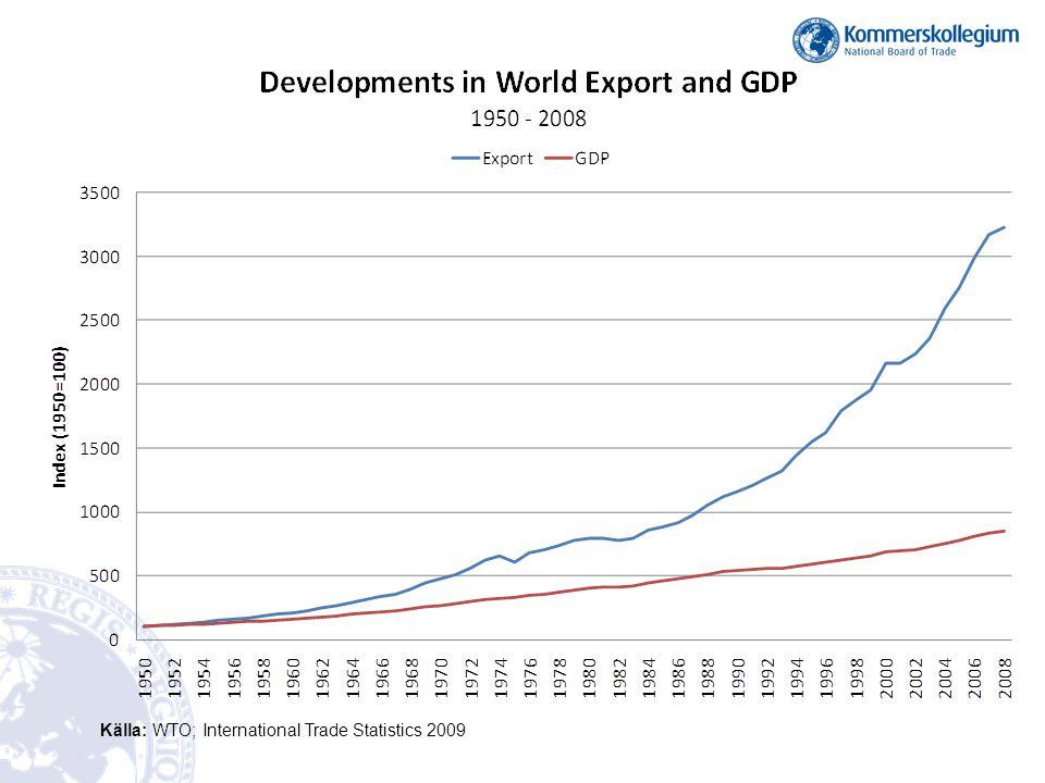 Källa: WTO; International Trade Statistics 2009