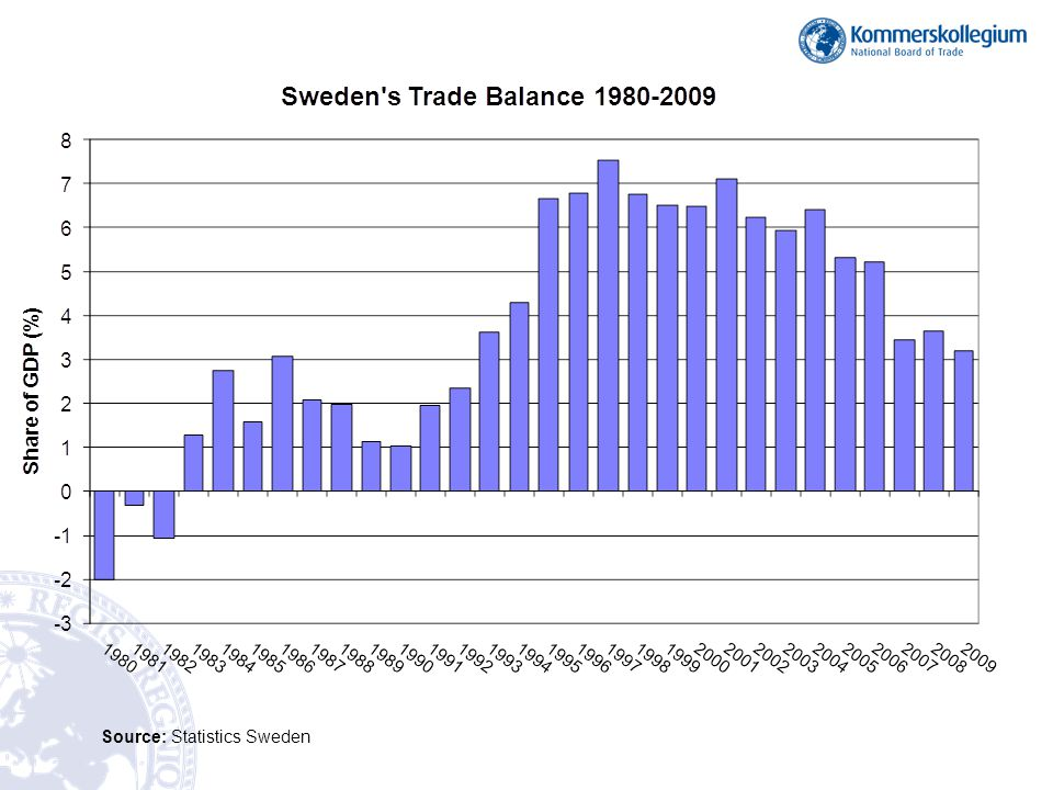 Source: Statistics Sweden