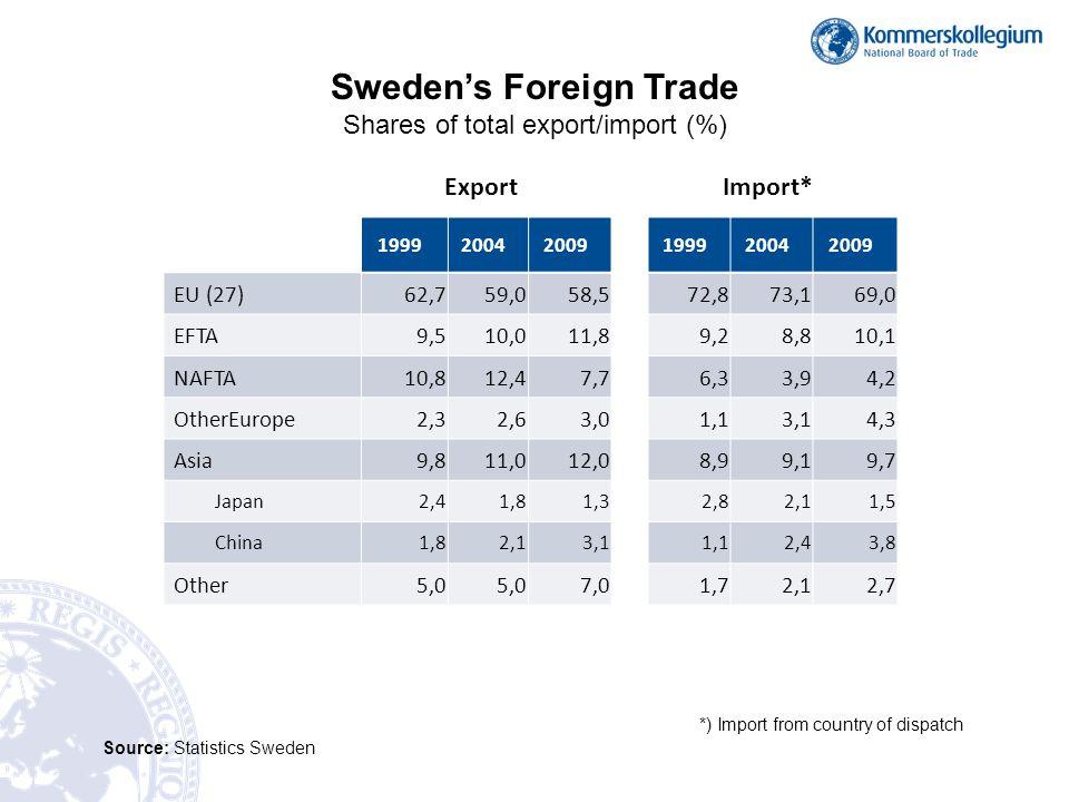 Source: Statistics Sweden Rank 2009 Rank 2008 Export toExport value 2009 Export share 2009 Value change over 2008 (%) 12Norway105,310,6-7 21Germany101,810,2-18 34UK74,17,4-15 43Denmark73,27,3-17 56Finland64,26,4-15 65USA63,86,4-19 78France50,75,1-13 87The Netherlands46,64,7-24 99Belgium36,63,7-30 1014China31,33,1-21 1110Italy30,53,1-18 1211Poland25,22,5-16 13 Spain23,92,4-31 1412Russia14,01,4-51 15 Australia12,81,3-6 Sweden's largest export markets 2009