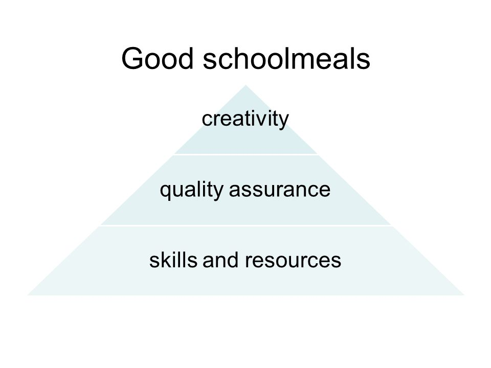Good schoolmeals creativity quality assurance skills and resources