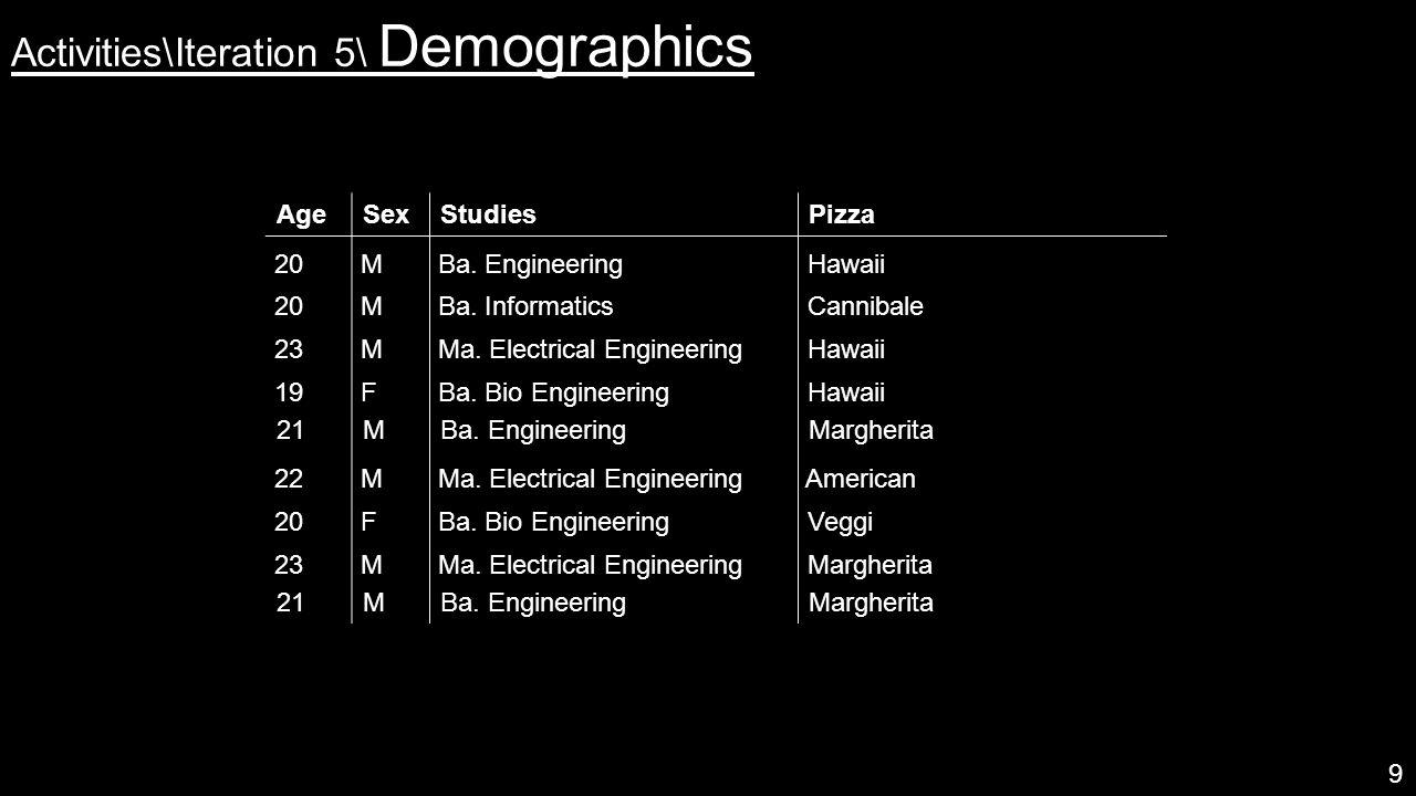 Activities\Iteration 5\ Demographics 9 AgeSexStudiesPizza 20 M Ba.