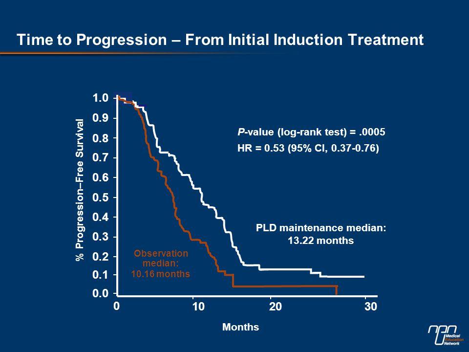 % Progression–Free Survival P-value (log-rank test) =.0005 HR = 0.53 (95% CI, 0.37-0.76) Months 1.0 0.9 0.8 0.7 0.6 0.5 0.4 0.3 0.2 0.1 0.0 0 102030 PLD maintenance median: 13.22 months Observation median: 10.16 months Time to Progression – From Initial Induction Treatment