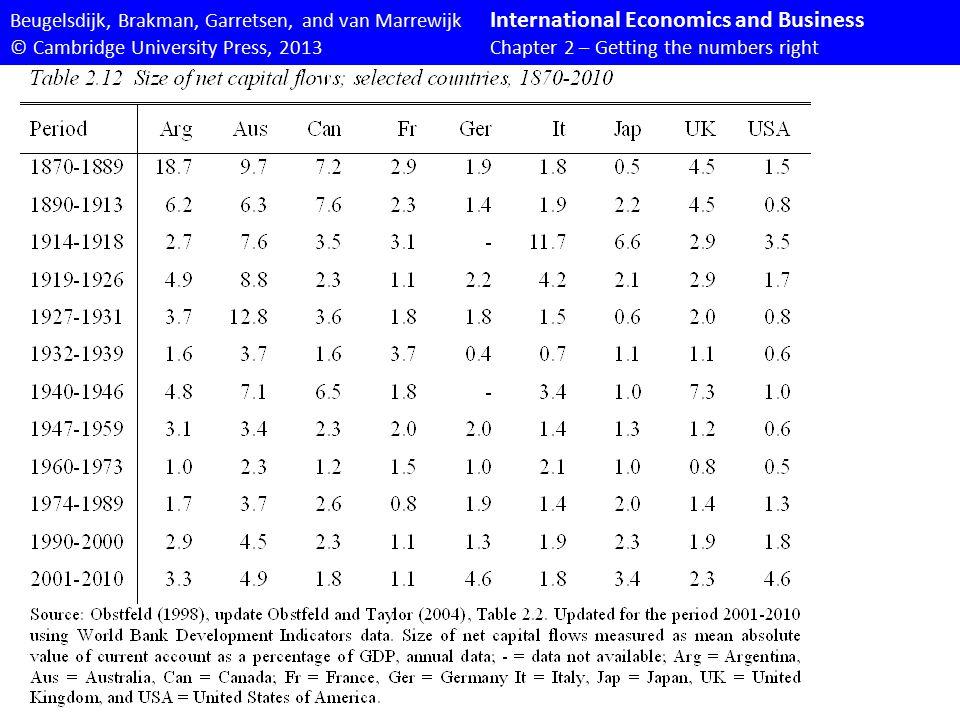 Beugelsdijk, Brakman, Garretsen, and van Marrewijk International Economics and Business © Cambridge University Press, 2013Chapter 2 – Getting the numbers right