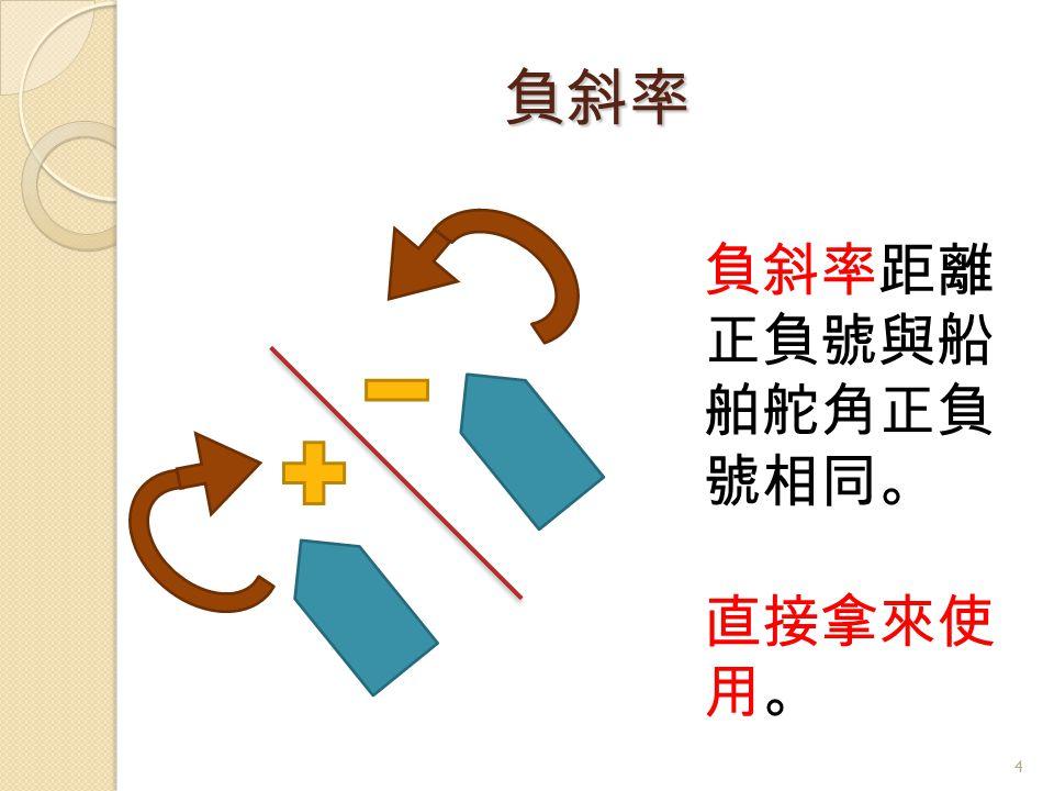 負斜率 負斜率距離 正負號與船 舶舵角正負 號相同。 直接拿來使 用。 4