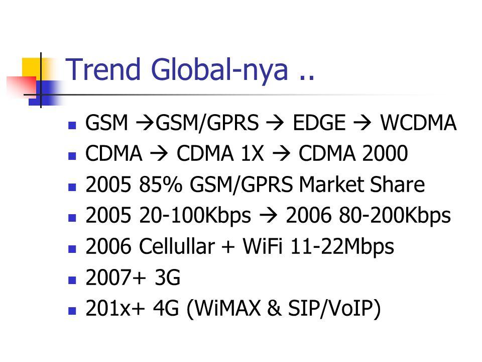 Trend Global-nya.. GSM  GSM/GPRS  EDGE  WCDMA CDMA  CDMA 1X  CDMA 2000 2005 85% GSM/GPRS Market Share 2005 20-100Kbps  2006 80-200Kbps 2006 Cell