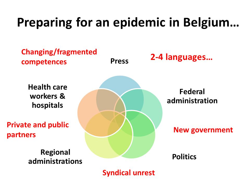 Preparing for an epidemic in Belgium… 2-4 languages… New government Changing/fragmented competences Private and public partners Syndical unrest