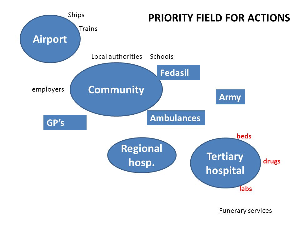Airport Community Tertiary hospital Regional hosp.