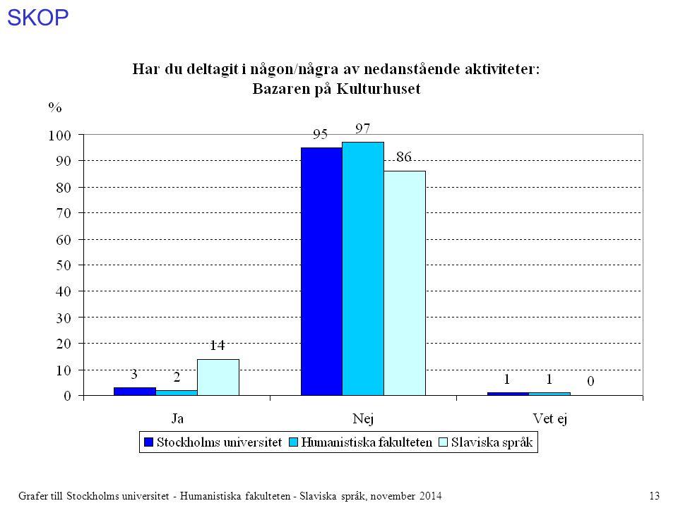 SKOP Grafer till Stockholms universitet - Humanistiska fakulteten - Slaviska språk, november 201413