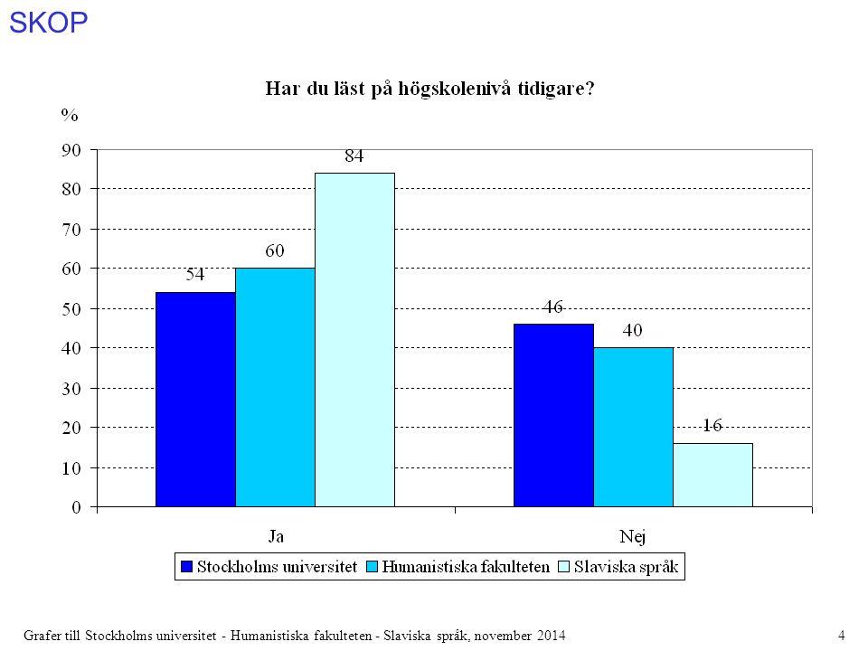 SKOP Grafer till Stockholms universitet - Humanistiska fakulteten - Slaviska språk, november 20145