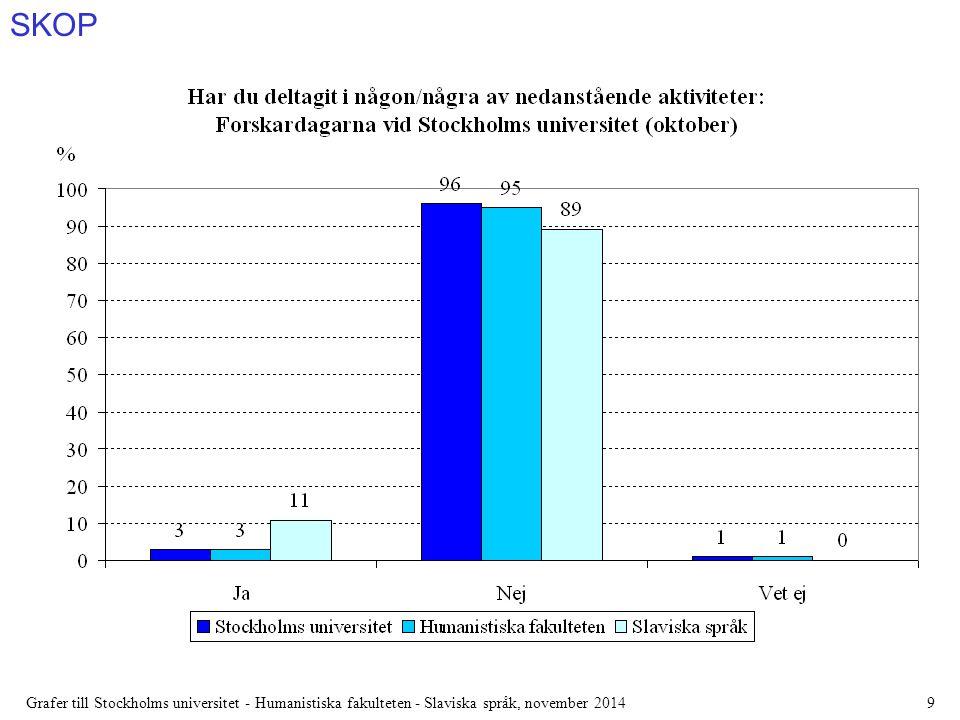 SKOP Grafer till Stockholms universitet - Humanistiska fakulteten - Slaviska språk, november 201410