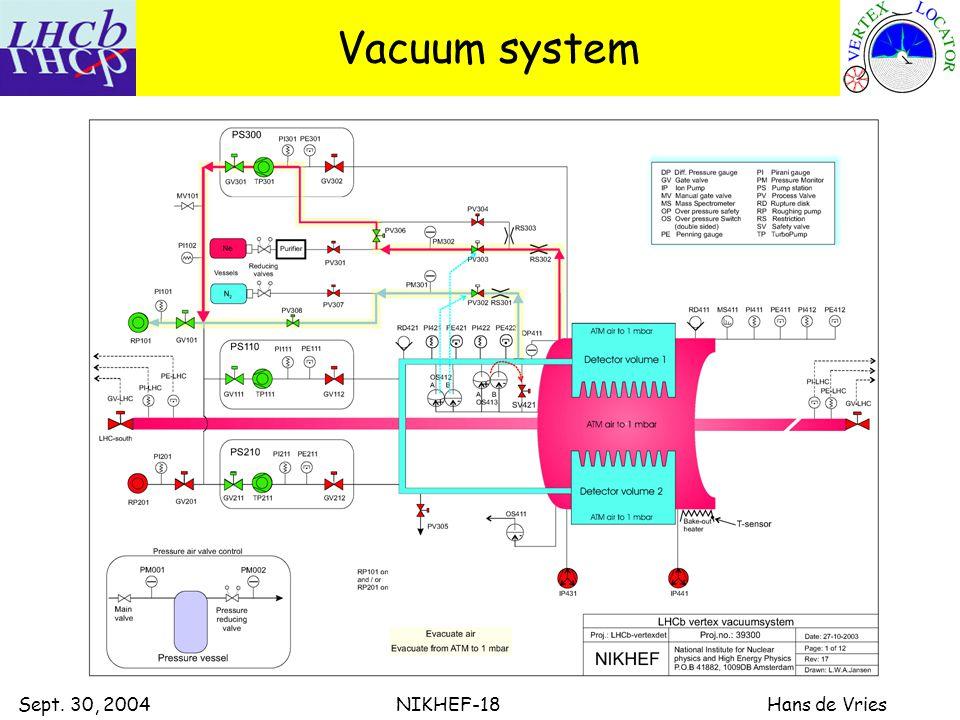 Sept. 30, 2004 NIKHEF-18 Hans de Vries Vacuum system