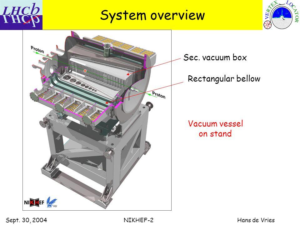 Sept. 30, 2004 NIKHEF-2 Hans de Vries System overview Sec.