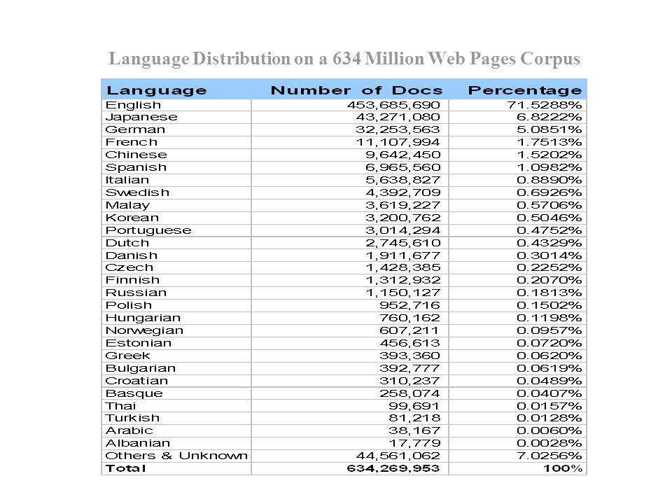 Language Distribution on a 634 Million Web Pages Corpus