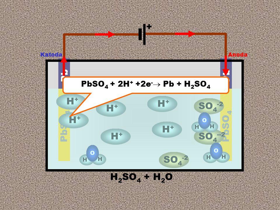 Anoda Katoda + H 2 SO 4 + H 2 O Pb PbSO 4 H+H+ SO 4 -2 H+H+ H+H+ SO 4 --2 H H O H H O H+H+ H+H+ H+H+ H H O PbSO 4 + 2H + +2e -  Pb + H 2 SO 4