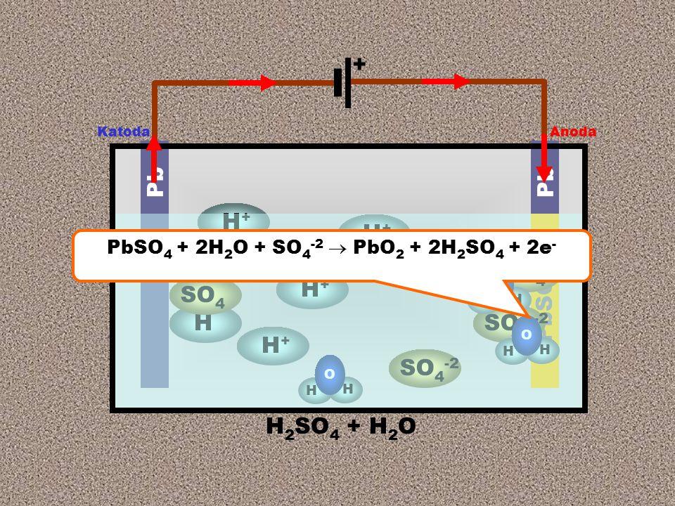 Anoda Katoda + H 2 SO 4 + H 2 O Pb PbSO 4 H H SO 4 SO 4 -2 H+H+ SO 4 --2 H H O H H O H+H+ H+H+ H+H+ H H O PbSO 4 + 2H 2 O + SO 4 -2  PbO 2 + 2H 2 SO 4 + 2e -