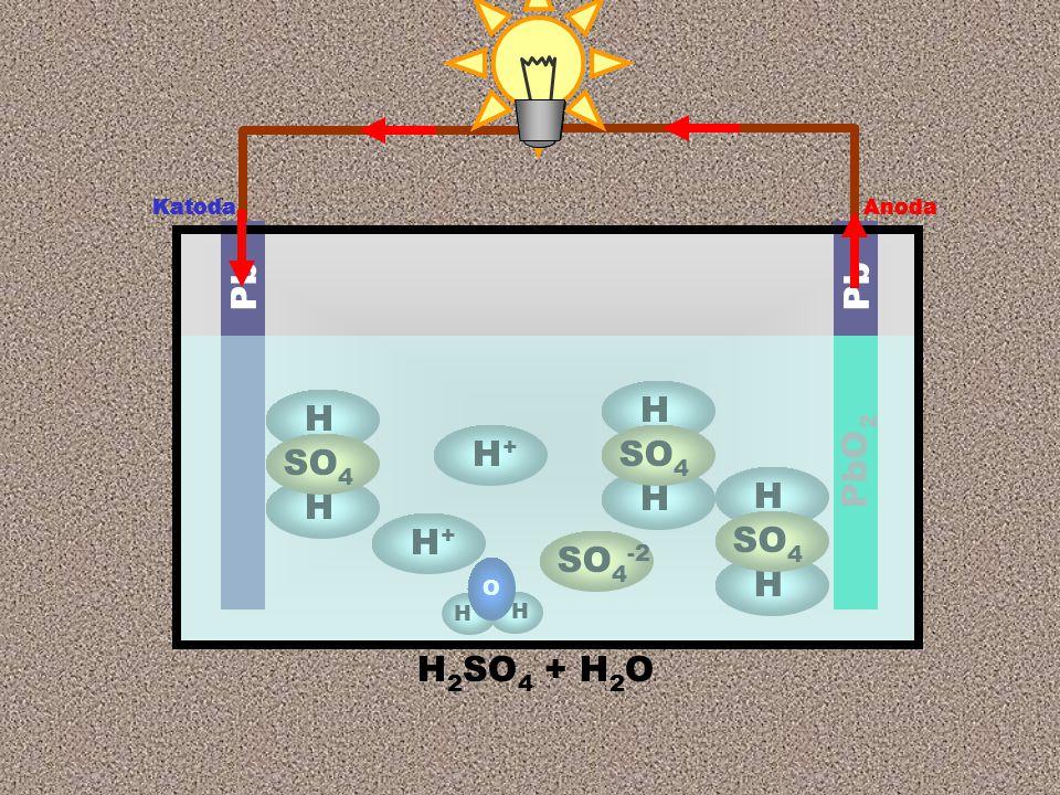 Anoda Katoda H 2 SO 4 + H 2 O Pb PbO 2 H H SO 4 SO 4 -2 H+H+ H+H+ H H O H H SO 4 H H Anoda Katoda