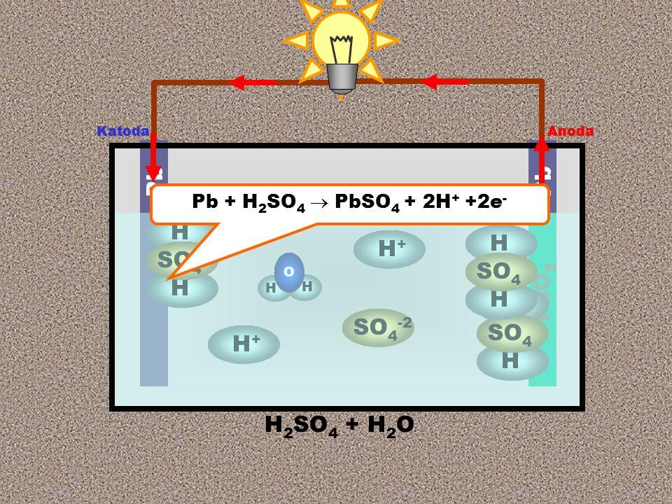 Anoda Katoda H 2 SO 4 + H 2 O Pb PbO 2 SO 4 -2 H+H+ H+H+ H H O H H SO 4 H H Anoda Katoda H H SO 4 Pb + H 2 SO 4  PbSO 4 + 2H + +2e -