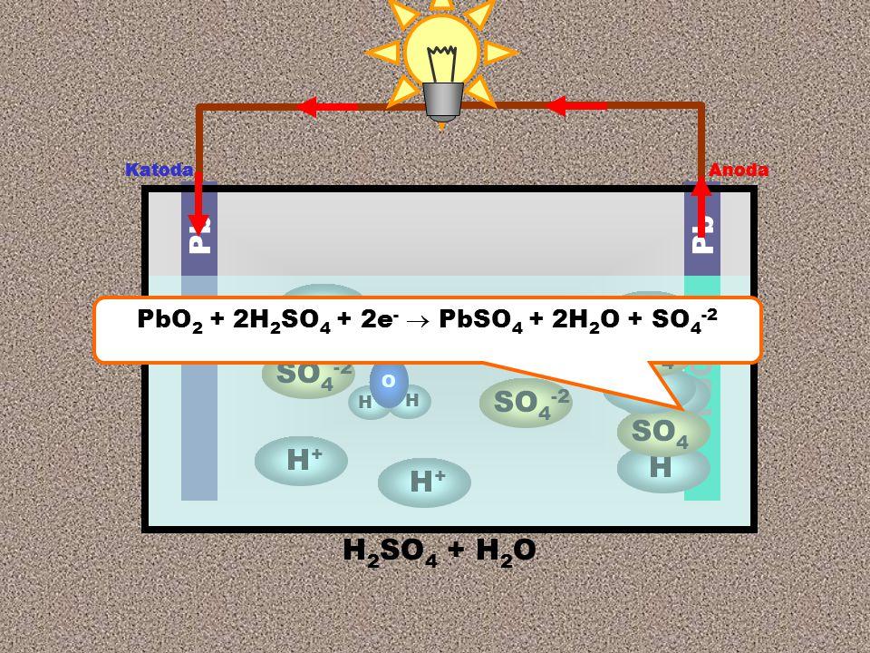 Anoda Katoda H 2 SO 4 + H 2 O Pb PbO 2 SO 4 -2 H+H+ H+H+ H H O H H SO 4 H H Anoda Katoda H+H+ H+H+ SO 4 -2 PbO 2 + 2H 2 SO 4 + 2e -  PbSO 4 + 2H 2 O + SO 4 -2