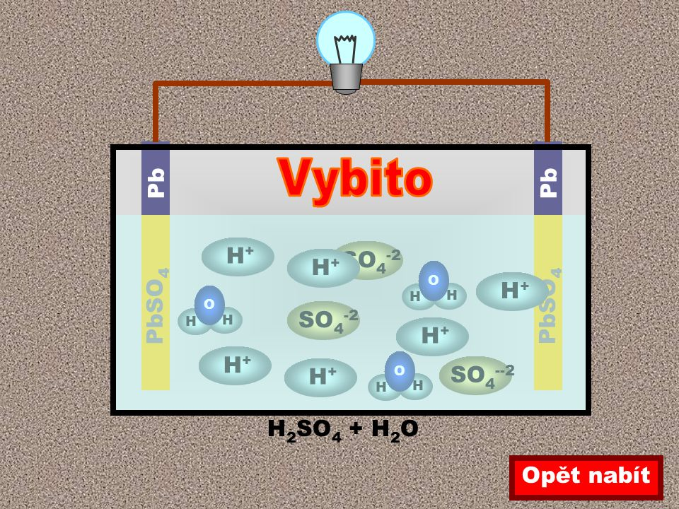 H 2 SO 4 + H 2 O H+H+ SO 4 -2 H+H+ H+H+ SO 4 --2 H H O H H O Pb PbSO 4 H+H+ H+H+ H+H+ H H O Opět nabít