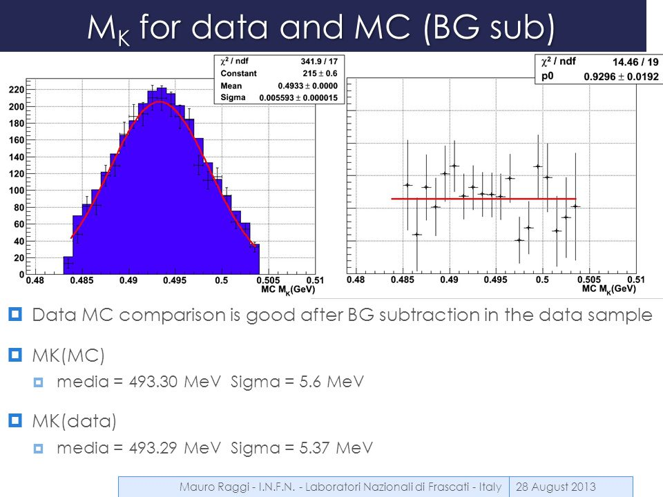 M K for data and MC (BG sub)  Data MC comparison is good after BG subtraction in the data sample  MK(MC)  media = 493.30 MeV Sigma = 5.6 MeV  MK(d