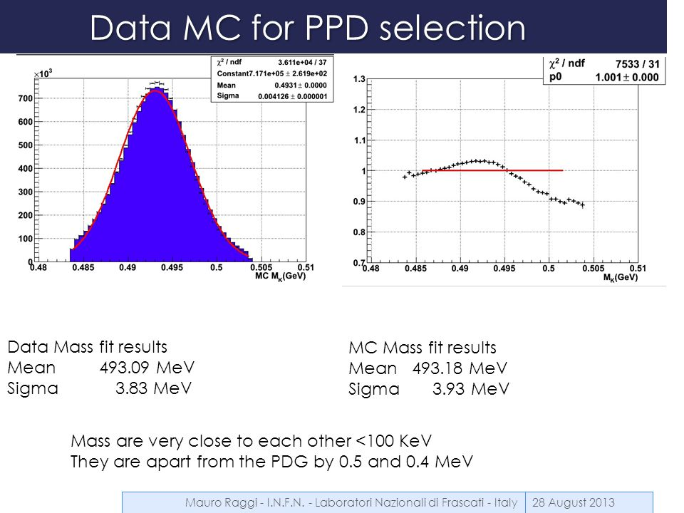 Data MC for PPD selection 28 August 2013 Data Mass fit results Mean 493.09 MeV Sigma 3.83 MeV MC Mass fit results Mean 493.18 MeV Sigma 3.93 MeV Mass