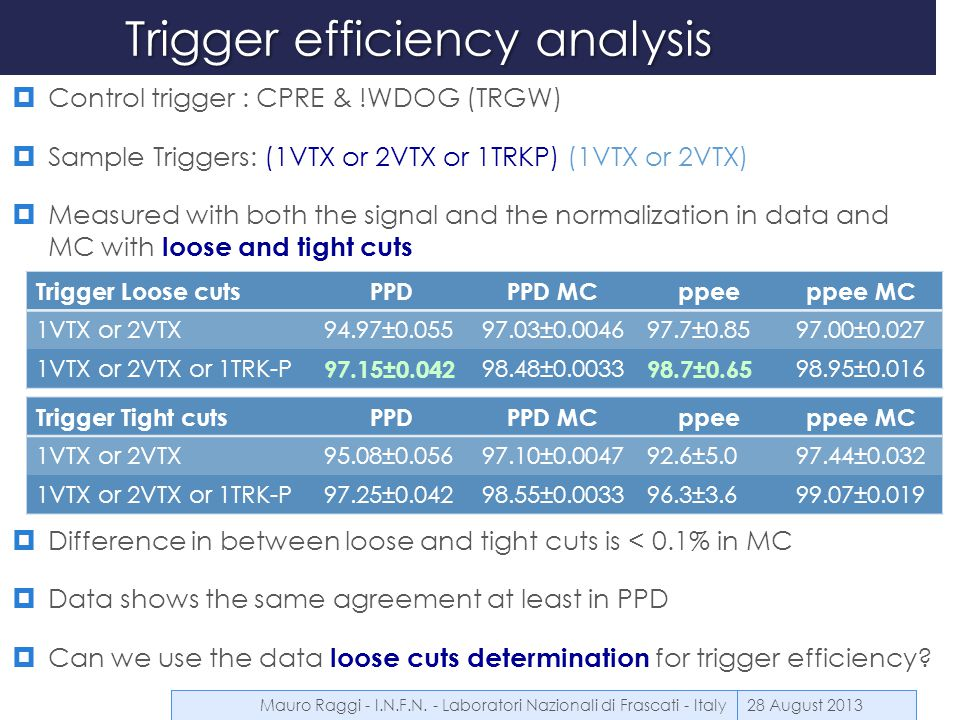 Trigger efficiency analysis  Control trigger : CPRE & !WDOG (TRGW)  Sample Triggers: (1VTX or 2VTX or 1TRKP) (1VTX or 2VTX)  Measured with both the