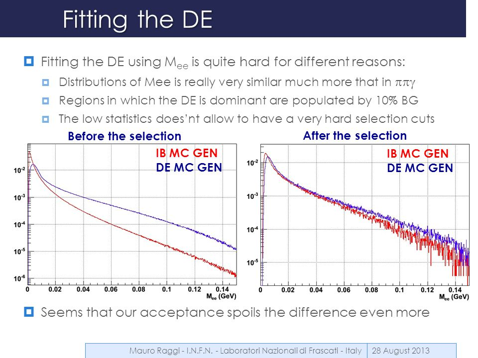Fitting the DE  Fitting the DE using M ee is quite hard for different reasons:  Distributions of Mee is really very similar much more that in  