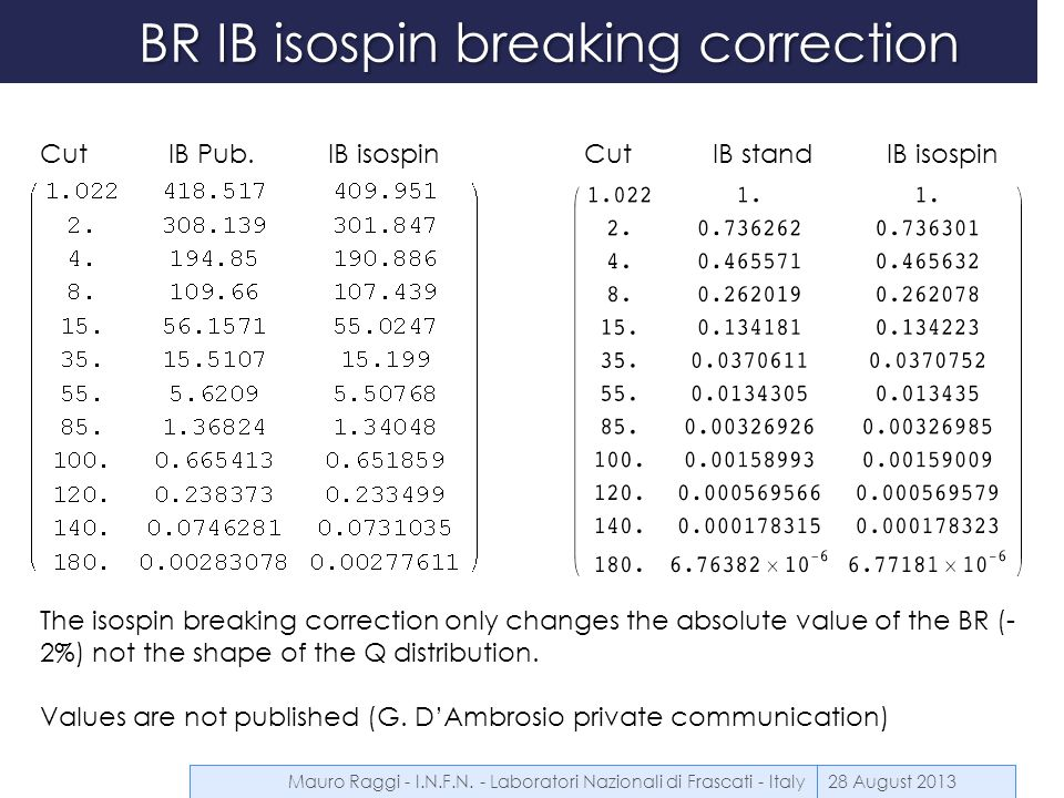 BR IB isospin breaking correction 28 August 2013 Cut IB Pub. IB isospinCut IB stand IB isospin The isospin breaking correction only changes the absolu
