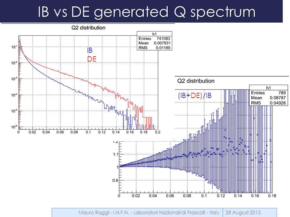 IB vs DE generated Q spectrum 28 August 2013 IB DE (IB+DE)/IB Mauro Raggi - I.N.F.N.