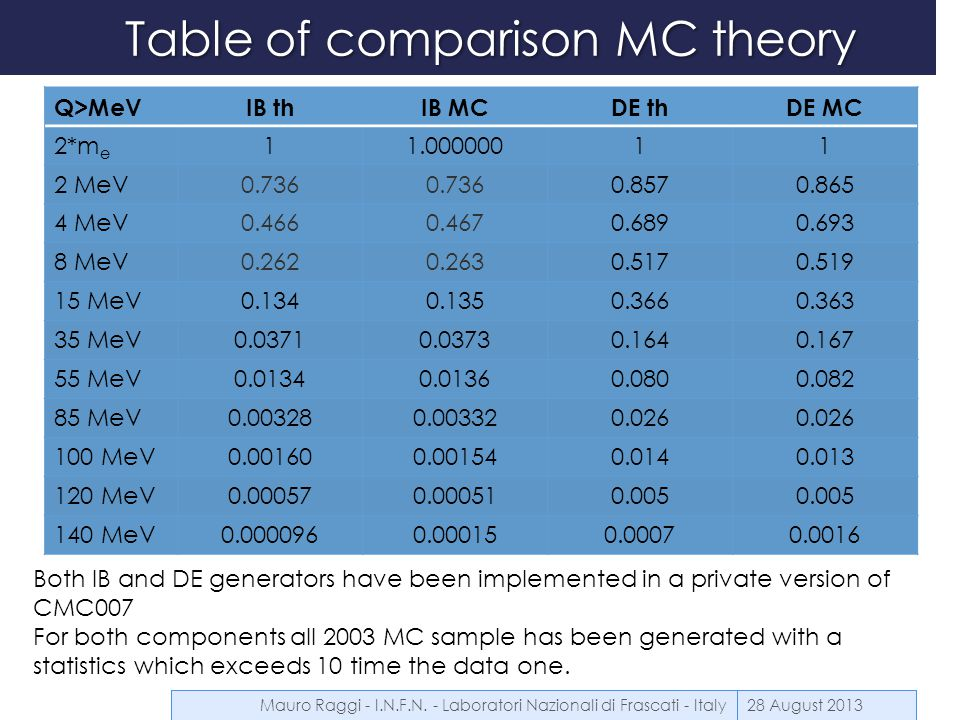 Analysis strategy  Use only the full 2003 data sample (SS0-1-2-3)  Use  +  0 D (  ) IB as normalization channel  Use: (1Vtx or 2Vtx or 1TrkP) as trigger sample  Perform the BR IB and possibly charge asymmetry measurements  Leave the enlargement of the sample and P violation for final result 28 August 2013 Correction nameDataMC Non linearity (1) X Projectivity XX Alpha and Beta XX Blue Field XX Mauro Raggi - I.N.F.N.