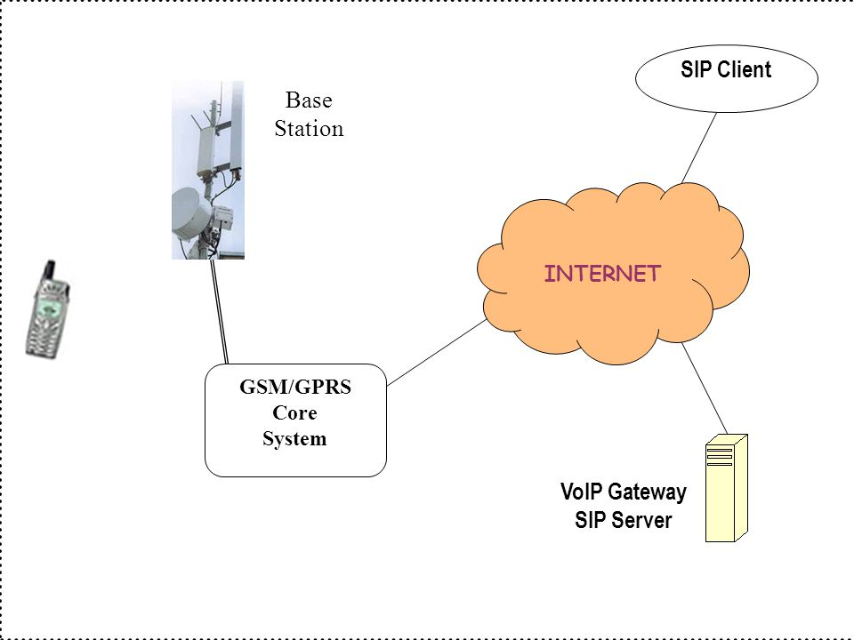 SIP Client INTERNET Base Station GSM/GPRS Core System VoIP Gateway SIP Server