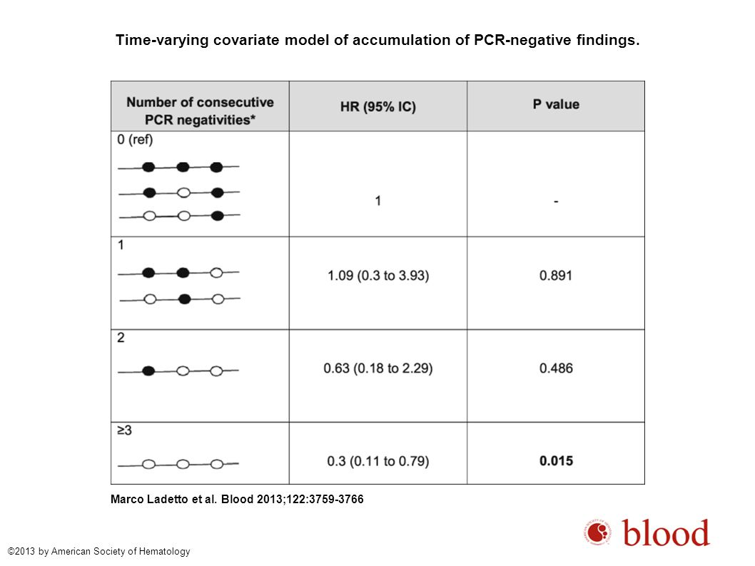 Time-varying covariate model of accumulation of PCR-negative findings.