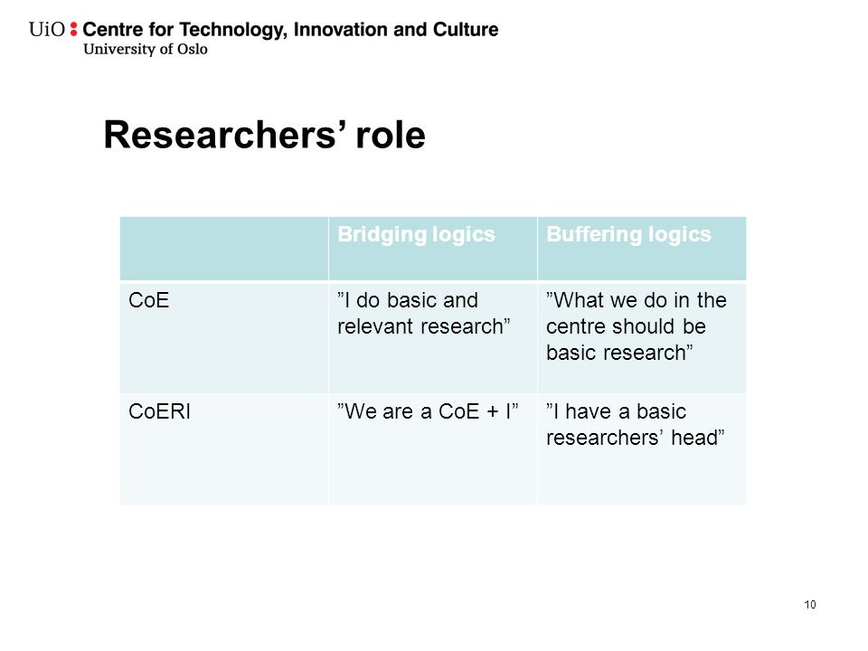 Researchers' role Bridging logicsBuffering logics CoE I do basic and relevant research What we do in the centre should be basic research CoERI We are a CoE + I I have a basic researchers' head 10
