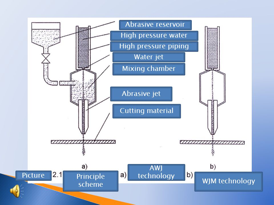  WJM – Water Jet Machining – pure water jet or so called hydrodynamic machining  AWJ – Abrasive Water Jet Machining – machinery by abrasive water jet