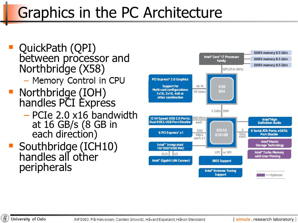INF5063, Pål Halvorsen, Carsten Griwodz, Håvard Espeland, Håkon Stensland University of Oslo Graphics in the PC Architecture  QuickPath (QPI) between processor and Northbridge (X58) −Memory Control in CPU  Northbridge (IOH) handles PCI Express −PCIe 2.0 x16 bandwidth at 16 GB/s (8 GB in each direction)  Southbridge (ICH10) handles all other peripherals