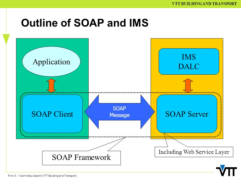 Pvm/ 3 Yoshinobu Adachi (VTT Building and Transport) VTT BUILDING AND TRANSPORT Outline of SOAP and IMS Application SOAP ClientSOAP Server IMS DALC SOAP Message SOAP Framework Including Web Service Layer