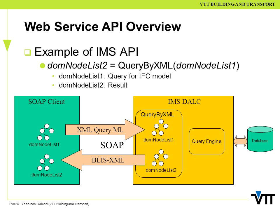 Pvm/ 6 Yoshinobu Adachi (VTT Building and Transport) VTT BUILDING AND TRANSPORT Web Service API Overview  Example of IMS API  domNodeList2 = QueryByXML(domNodeList1) domNodeList1: Query for IFC model domNodeList2: Result SOAP ClientIMS DALC SOAP domNodeList1 domNodeList2 domNodeList1 domNodeList2 XML Query ML BLIS-XML QueryByXML Query Engine Database