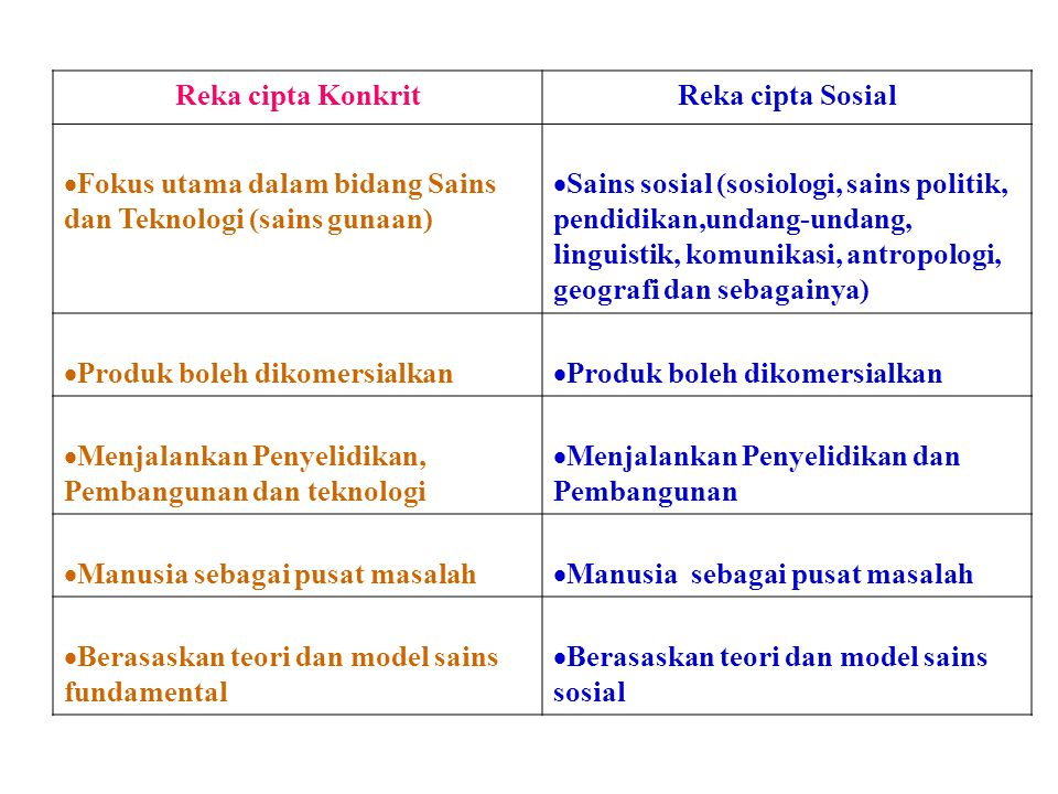 Reka cipta KonkritReka cipta Sosial  Fokus utama dalam bidang Sains dan Teknologi (sains gunaan)  Sains sosial (sosiologi, sains politik, pendidikan,undang-undang, linguistik, komunikasi, antropologi, geografi dan sebagainya)  Produk boleh dikomersialkan  Menjalankan Penyelidikan, Pembangunan dan teknologi  Menjalankan Penyelidikan dan Pembangunan  Manusia sebagai pusat masalah  Berasaskan teori dan model sains fundamental  Berasaskan teori dan model sains sosial