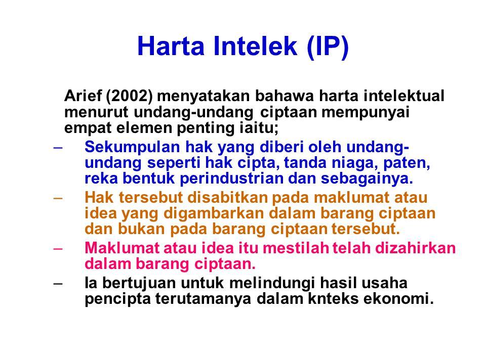 Harta Intelek (IP) Arief (2002) menyatakan bahawa harta intelektual menurut undang-undang ciptaan mempunyai empat elemen penting iaitu; –Sekumpulan hak yang diberi oleh undang- undang seperti hak cipta, tanda niaga, paten, reka bentuk perindustrian dan sebagainya.