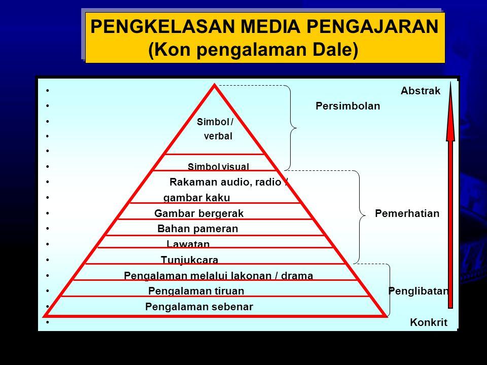 Nota Haz KDP OUM 2007 PENGKELASAN MEDIA PENGAJARAN (Model Hoban & Zissman) MEDIA PENGALAMAN PERKATAAN GAMBAR RAJAH ABSTRAK PETA GAMBAR / LUKISAN FILEM / VIDEO MODEL 3D OBJEK / REALIA UJIKAJI / DEMONSTRASI KOMPUTER (SIMULASI) KONKRIT SITUASI SEBENAR