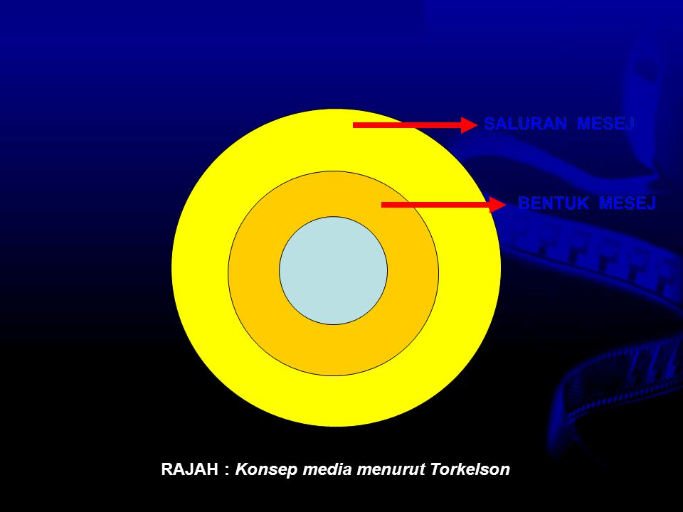 Nota Haz KDP OUM 2007 RAJAH : Konsep media menurut Torkelson