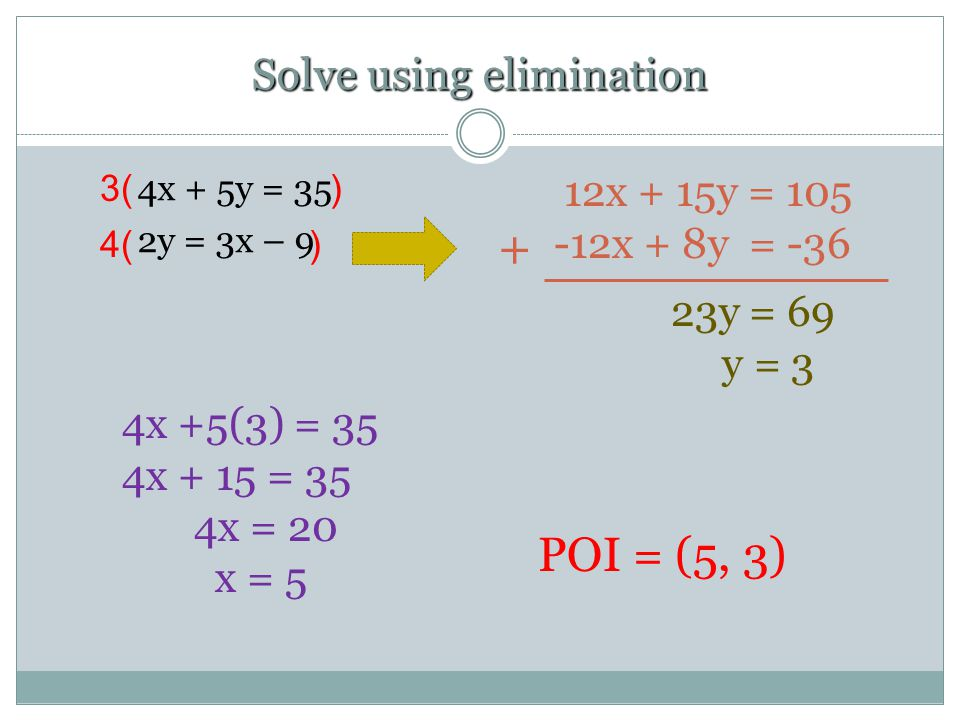 Solve using elimination 4x + 5y = 35 2y = 3x – 9 + 12x + 15y = 105 -12x + 8y = -36 23y = 69 y = 3 3( ) 4x +5(3) = 35 4x + 15 = 35 4x = 20 x = 5 POI = (5, 3) 4( )