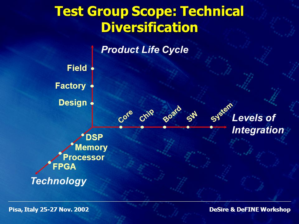 Pisa, Italy 25-27 Nov. 2002DeSire & DeFINE Workshop Product Life Cycle Factory Design Field Levels of Integration Chip SW Board System Core Technology
