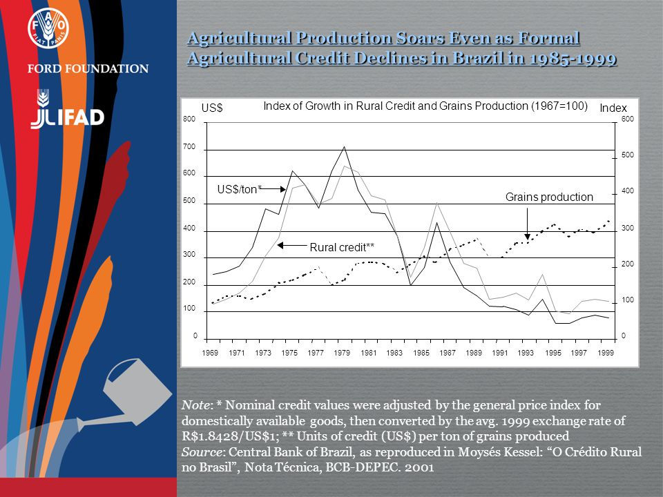 Agricultural Production Soars Even as Formal Agricultural Credit Declines in Brazil in 1985-1999 0 100 200 300 400 500 600 700 800 1969197119731975197719791981198319851987198919911993199519971999 US$ 0 100 200 300 400 500 600 Index Index of Growth in Rural Credit and Grains Production (1967=100) US$/ton* Rural credit** Grains production Note: * Nominal credit values were adjusted by the general price index for domestically available goods, then converted by the avg.