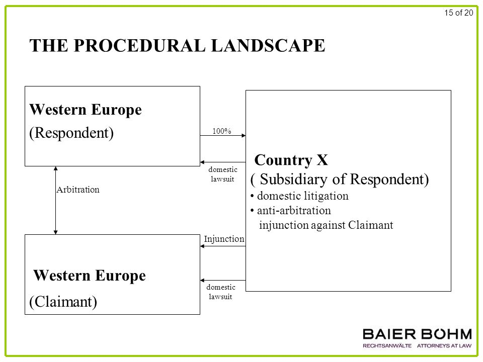 THE PROCEDURAL LANDSCAPE Western Europe (Respondent) Western Europe (Claimant) 15 of 20 Arbitration Country X ( Subsidiary of Respondent) domestic litigation anti-arbitration injunction against Claimant Injunction 100% domestic lawsuit domestic lawsuit